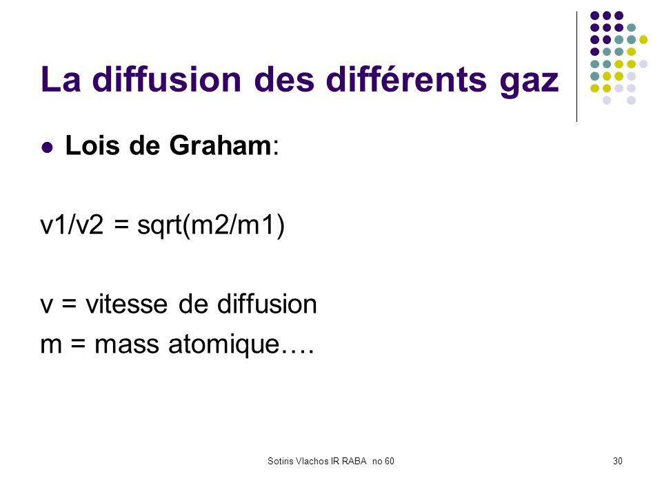 Sotiris Vlachos IR RABA no 6030 La diffusion des différents gaz Lois de Graham: v1/v2 = sqrt(m2/m1) v = vitesse de diffusion m = mass atomique….