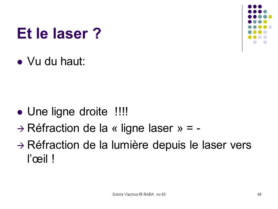 Sotiris Vlachos IR RABA no 6048 Et le laser ? Vu du haut: Une ligne droite !!!! Réfraction de la « ligne laser » = - Réfraction de la lumière depuis l