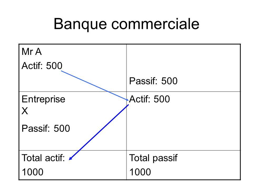 Banque commerciale Mr A Actif: 500 Passif: 500 Entreprise X Actif: 500 Passif: 500 Total actif: 1000 Total passif 1000