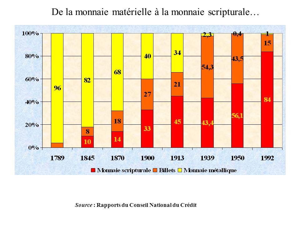 Source : Rapports du Conseil National du Crédit De la monnaie matérielle à la monnaie scripturale…