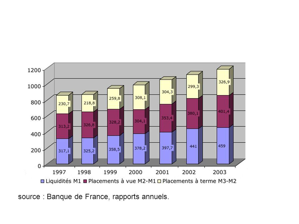 source : Banque de France, rapports annuels.