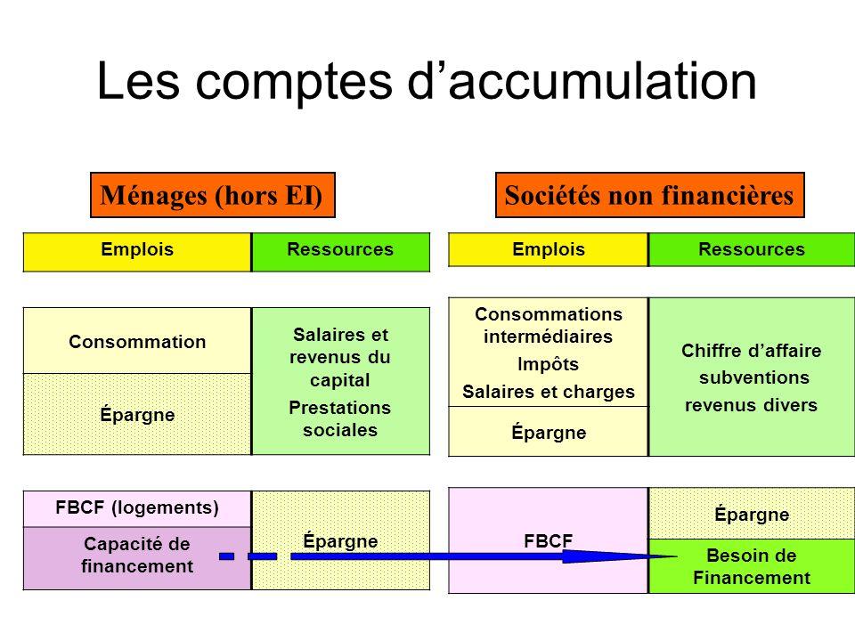 Les comptes daccumulation EmploisRessources Consommation Salaires et revenus du capital Prestations sociales Épargne FBCF (logements) Épargne Capacité