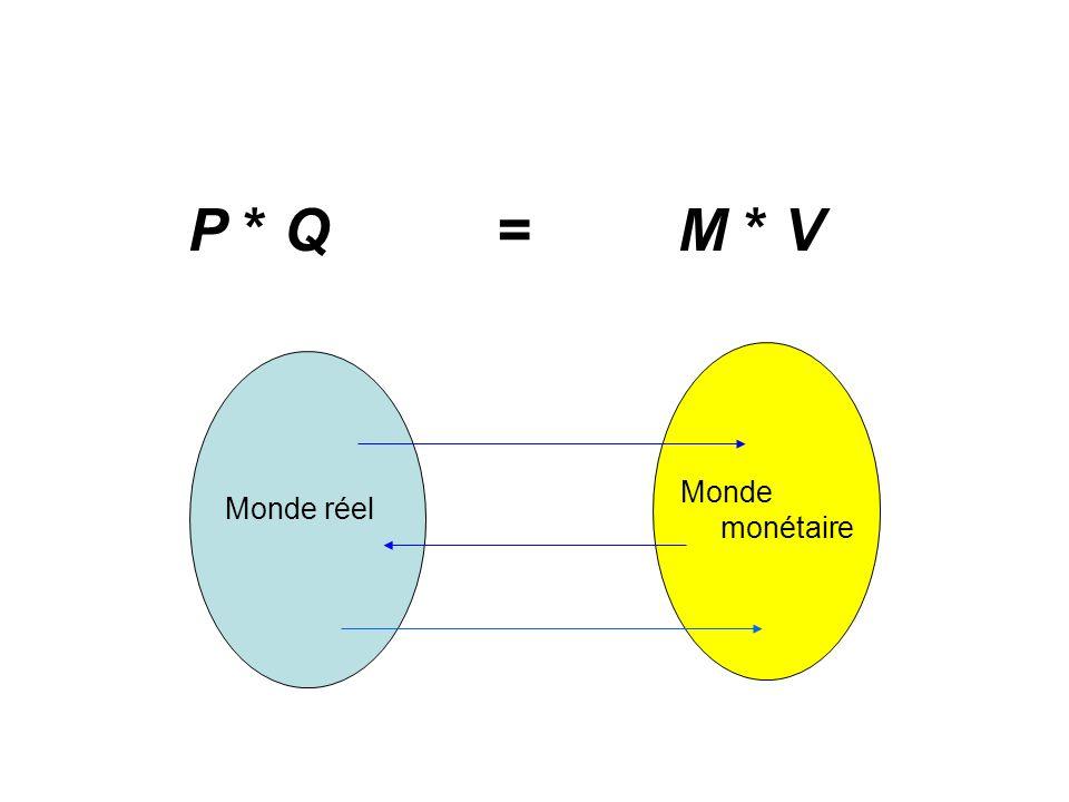 P * Q = M * V Monde réel Monde monétaire