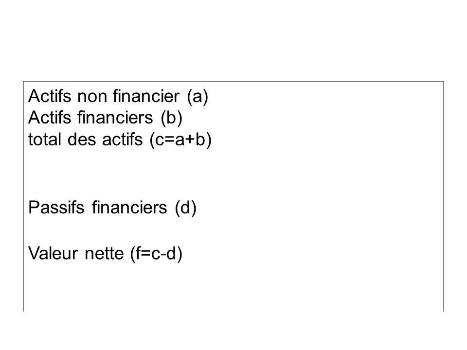 Actifs non financier (a) Actifs financiers (b) total des actifs (c=a+b) Passifs financiers (d) Valeur nette (f=c-d)