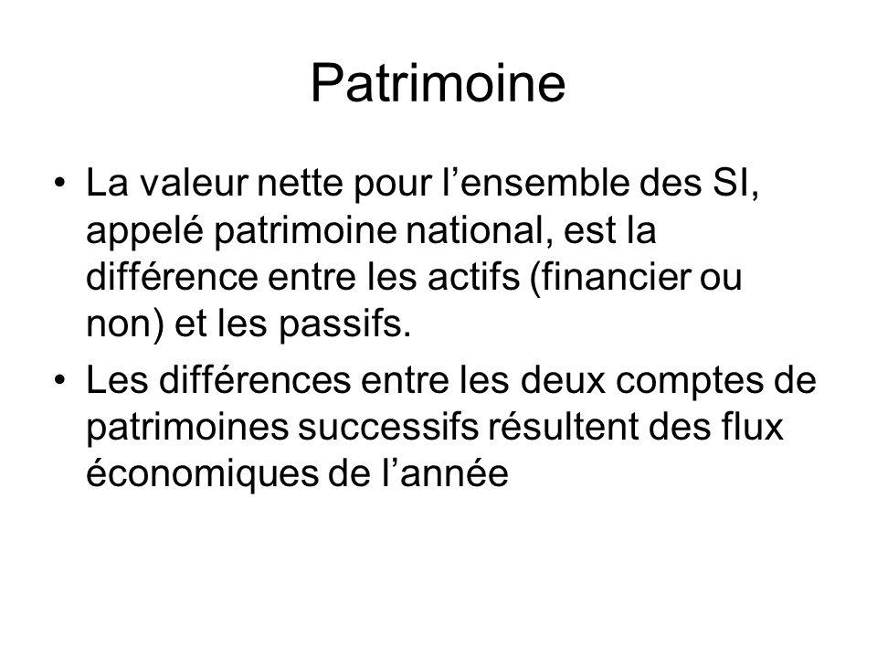Patrimoine La valeur nette pour lensemble des SI, appelé patrimoine national, est la différence entre les actifs (financier ou non) et les passifs. Le