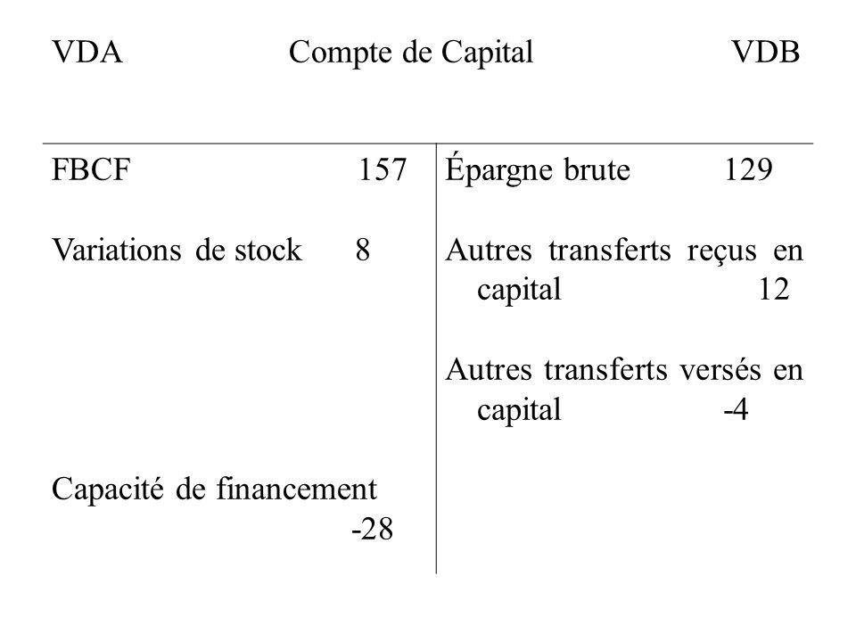 VDA Compte de Capital VDB FBCF 157 Variations de stock 8 Capacité de financement -28 Épargne brute 129 Autres transferts reçus en capital 12 Autres tr
