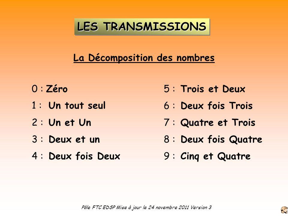 La Décomposition des nombres 0 :Zéro Un tout seul1 : 2 : 3 : 4 : Un et Un Deux et un Deux fois Deux 5 : 6 : 7 : 8 : 9 : Trois et Deux Deux fois Trois