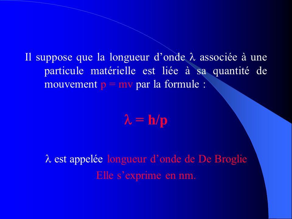 Il suppose que la longueur donde associée à une particule matérielle est liée à sa quantité de mouvement p = mv par la formule : = h/p est appelée lon