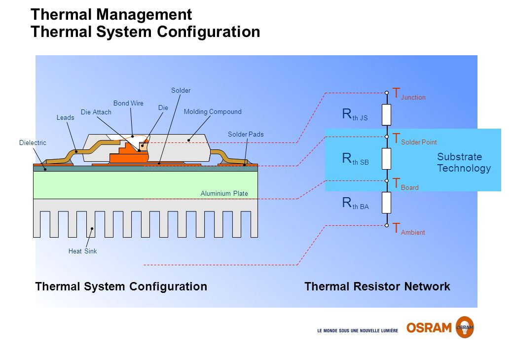 Thermal System ConfigurationThermal Resistor Network Thermal Management Thermal System Configuration Aluminium Plate Solder Dielectric Solder Pads Hea