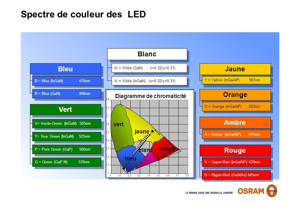 Bleu Vert Jaune Orange Blanc Rouge Ambre W = White (GaN) x=0.32/y=0.31) B = Blue (InGaN) 470nm V= Verde-Green (InGaN) 505nm T= True Green (InGaN) 525n