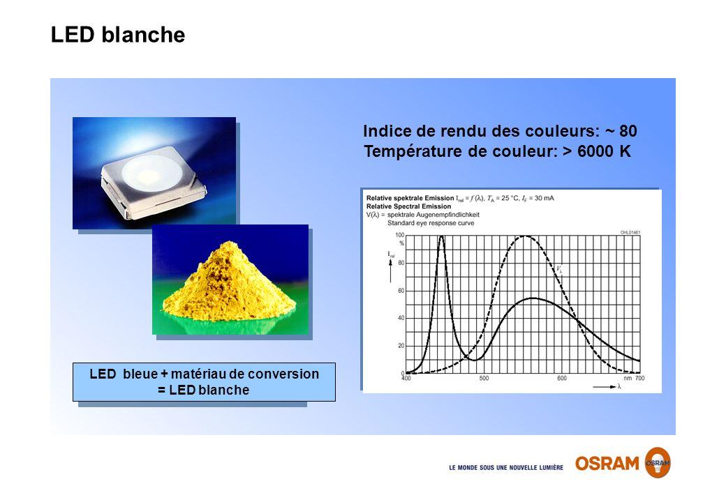 Indice de rendu des couleurs: ~ 80 Température de couleur: > 6000 K LED bleue + matériau de conversion = LED blanche LED blanche