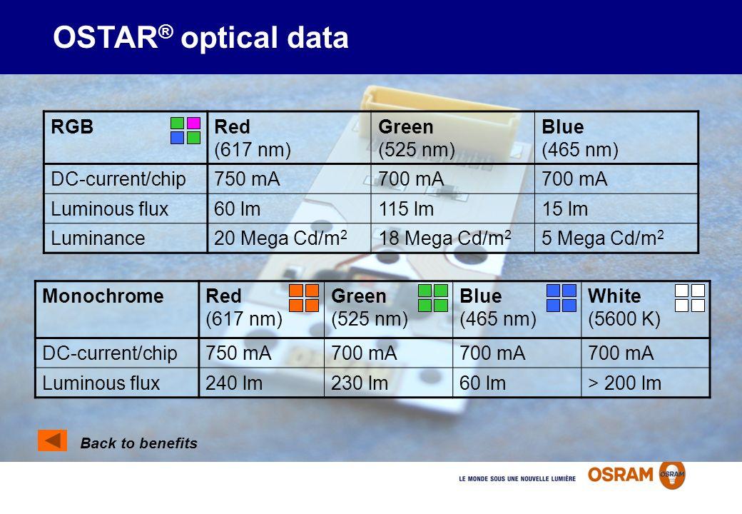 OSTAR ® optical data Back to benefits RGBRed (617 nm) Green (525 nm) Blue (465 nm) DC-current/chip750 mA700 mA Luminous flux60 lm115 lm15 lm Luminance