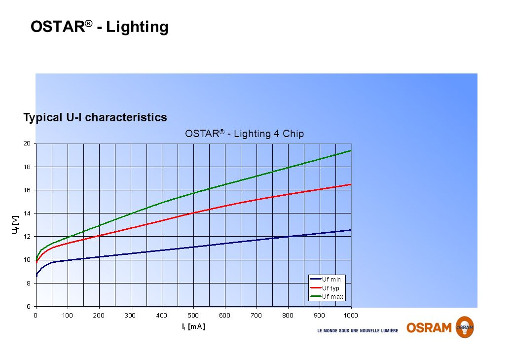 OSTAR ® - Lighting Typical U-I characteristics OSTAR ® - Lighting 4 Chip