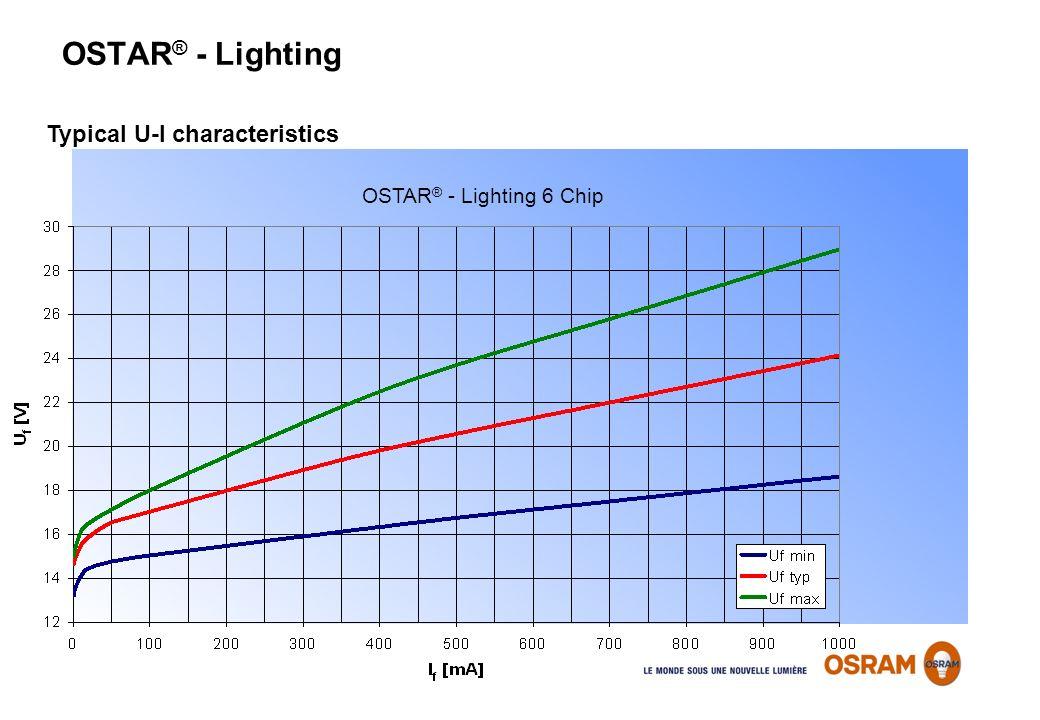 OSTAR ® - Lighting Typical U-I characteristics OSTAR ® - Lighting 6 Chip