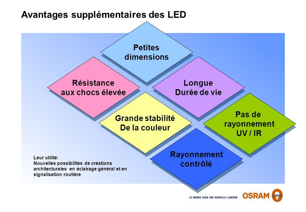 Leur utilité: Nouvelles possibilités de créations architecturales en éclairage général et en signalisation routière Avantages supplémentaires des LED