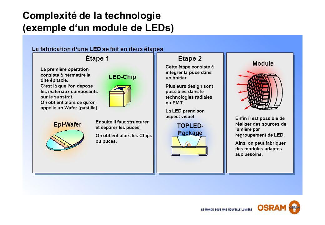 La fabrication dune LED se fait en deux étapes Module Cette étape consiste à intégrer la puce dans un boîtier Plusieurs design sont possibles dans le
