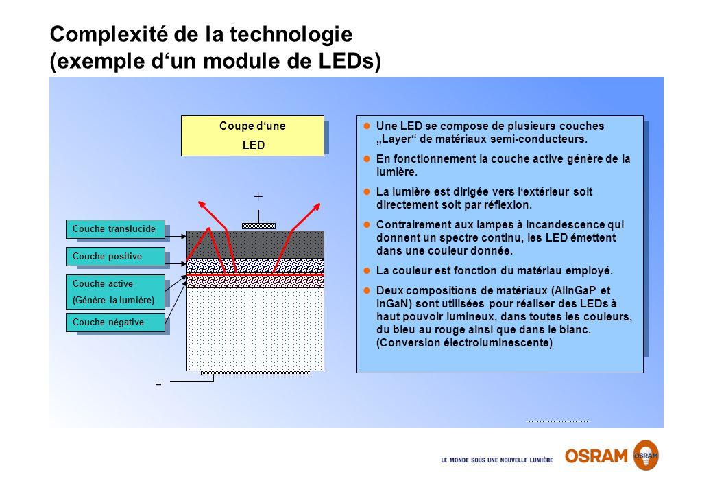 Substrat (absorbierend oder transparent) Couche translucide Une LED se compose de plusieurs couches Layer de matériaux semi-conducteurs. En fonctionne