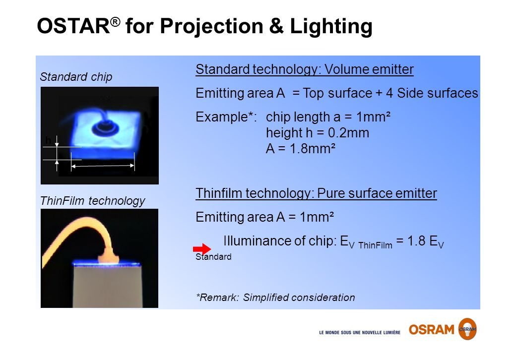 OSTAR ® for Projection & Lighting Standard technology: Volume emitter Emitting area A = Top surface + 4 Side surfaces Example*: chip length a = 1mm² h