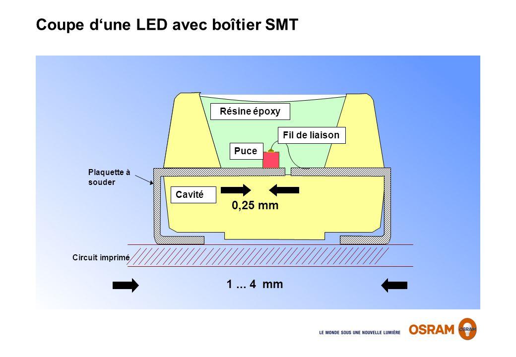 1... 4 mm 0,25 mm Circuit imprimé Fil de liaison Résine époxy Puce Cavité Plaquette à souder Coupe dune LED avec boîtier SMT