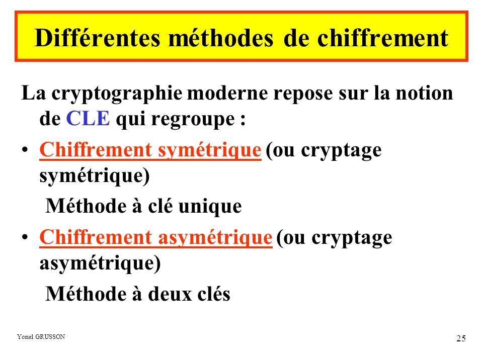 Yonel GRUSSON 25 La cryptographie moderne repose sur la notion de CLE qui regroupe : Chiffrement symétrique (ou cryptage symétrique) Méthode à clé uni