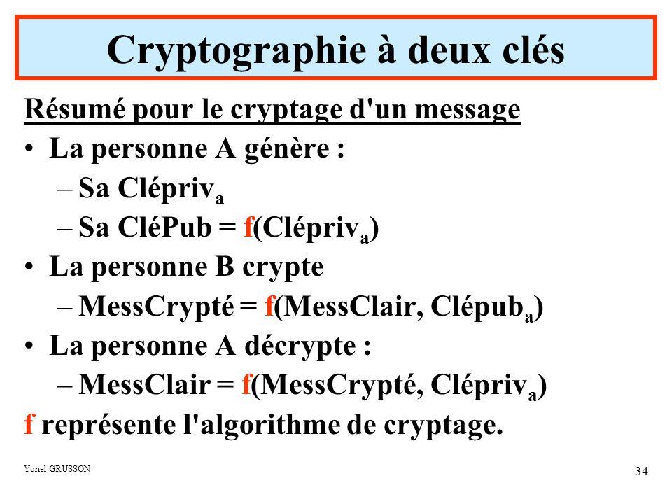 Yonel GRUSSON 34 Résumé pour le cryptage d'un message La personne A génère : –Sa Clépriv a –Sa CléPub = f(Clépriv a ) La personne B crypte –MessCrypté
