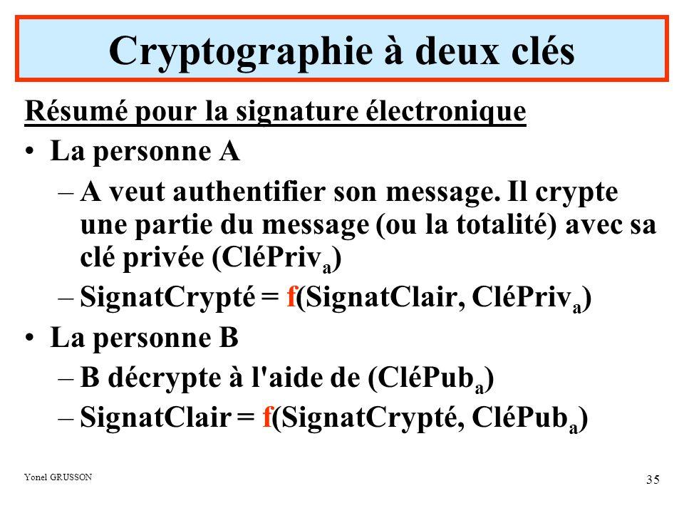 Yonel GRUSSON 35 Résumé pour la signature électronique La personne A –A veut authentifier son message. Il crypte une partie du message (ou la totalité