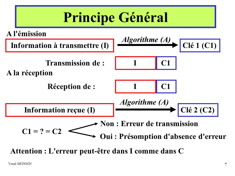 Yonel GRUSSON 18 Le contrôle par parité croisée 0 1 1 0 1 1 1 1 0 0 1 0 1 1 1 0 0 1 1 0 0 1 1 1 0 0 1 1 1 0 0 1 1 1 1 0 0 1 1 1 1 1 1 0 0 1 0 0 1 0 1 0 0 1 0 1 1 0 1 1 0 0 0 1 10011011001101 1 0 1 1 1 0 0 0 1 - Détection de l erreur avec la différence sur les parités croisées.