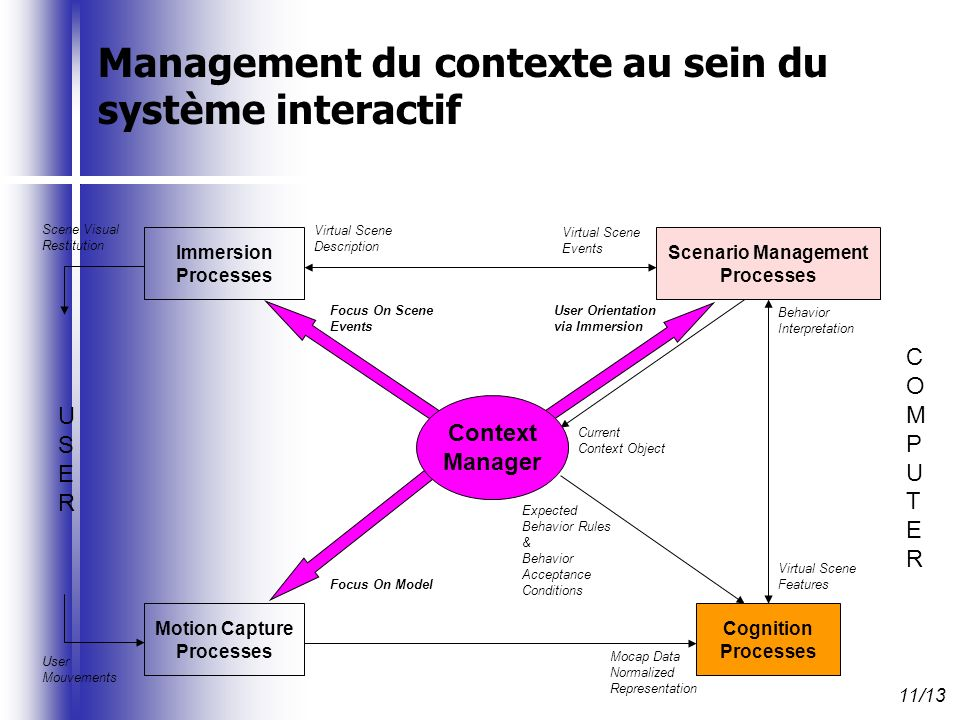 USERUSER COMPUTERCOMPUTER Scene Visual Restitution User Mouvements Cognition Processes Scenario Management Processes Immersion Processes Motion Capture Processes Mocap Data Normalized Representation Virtual Scene Description Virtual Scene Events Virtual Scene Features Behavior Interpretation Expected Behavior Rules & Behavior Acceptance Conditions Current Context Object User Orientation via Immersion Focus On Scene Events Context Manager Focus On Model 11/13 Management du contexte au sein du système interactif