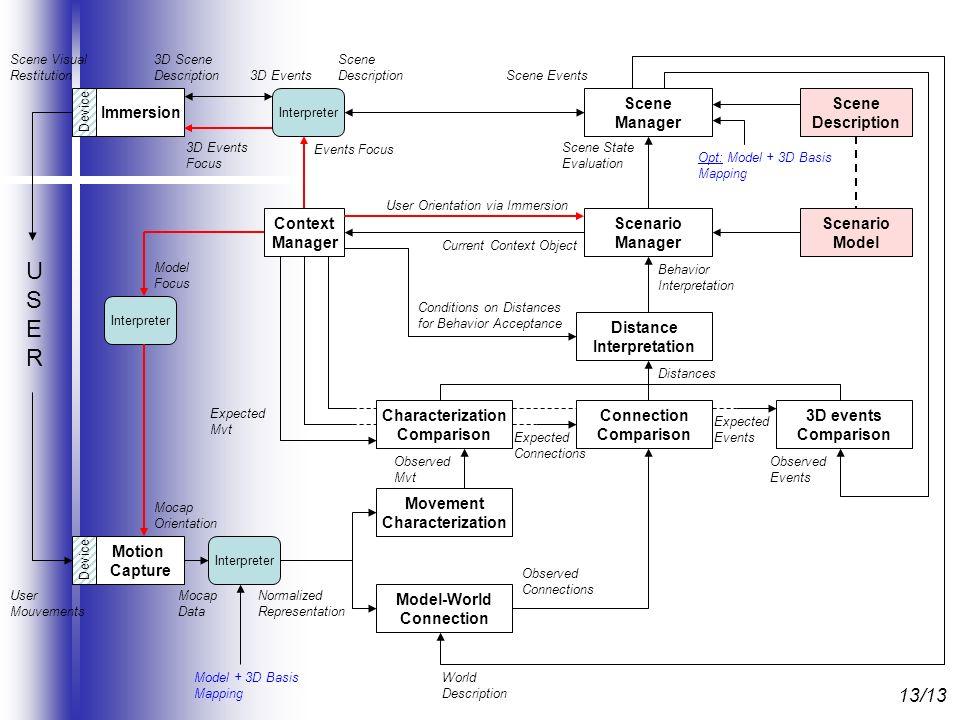 USERUSER Scene Visual Restitution User Mouvements Motion Capture Device Interpreter Mocap Data Movement Characterization Model-World Connection Immers