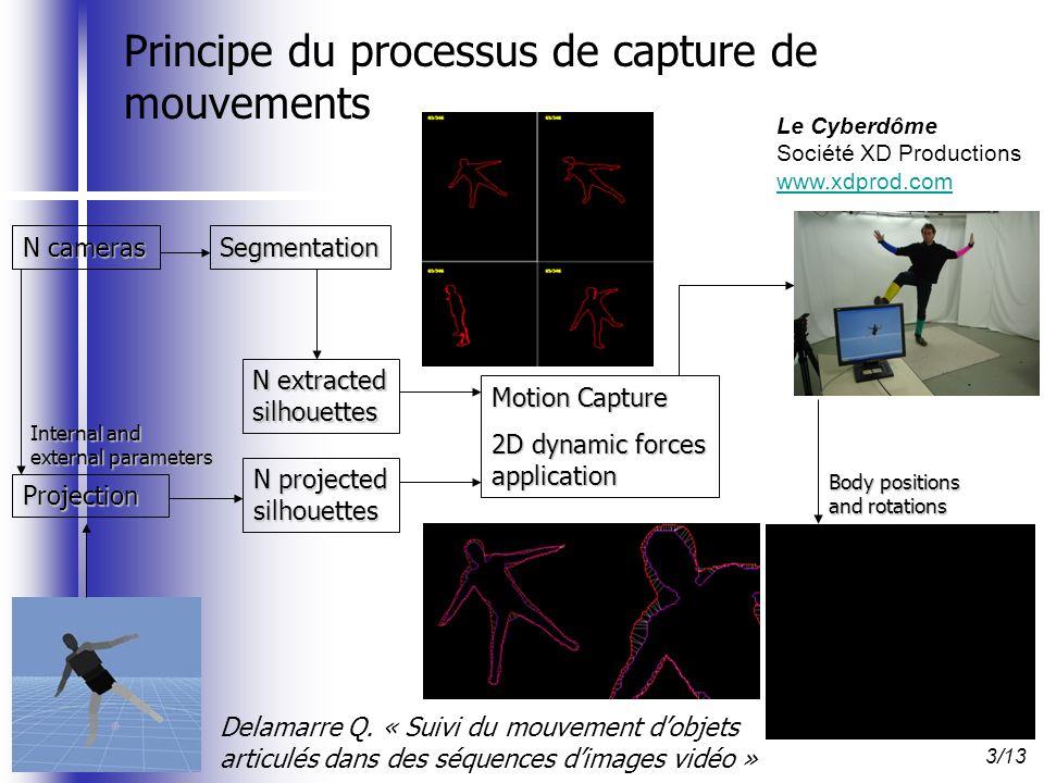 Projection Internal and external parameters N projected silhouettes Motion Capture 2D dynamic forces application Delamarre Q. « Suivi du mouvement dob