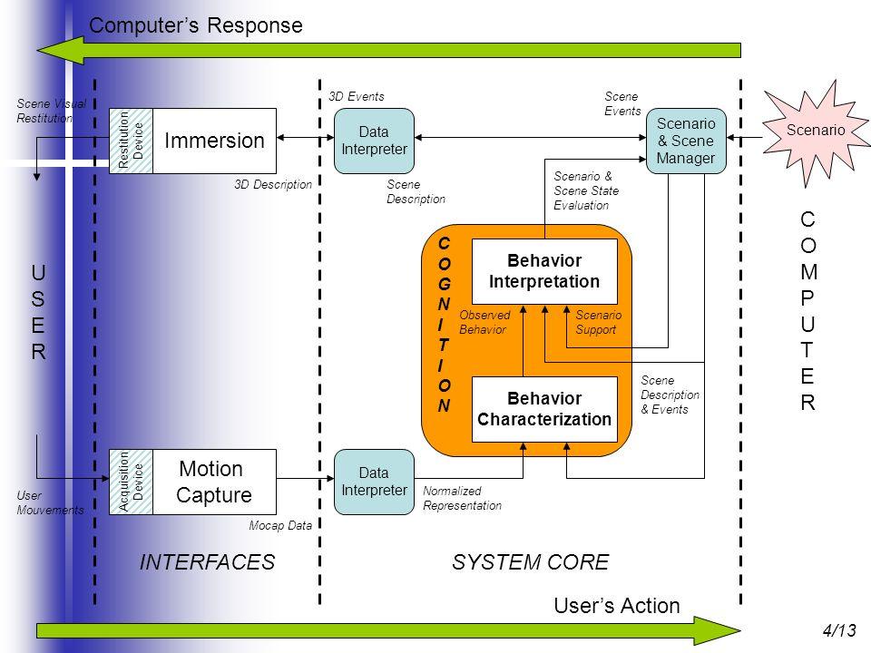 4/13 Motion Capture Data Interpreter Scenario Scenario & Scene Manager USERUSER COMPUTERCOMPUTER Computers Response Users Action Acquisition Device Re