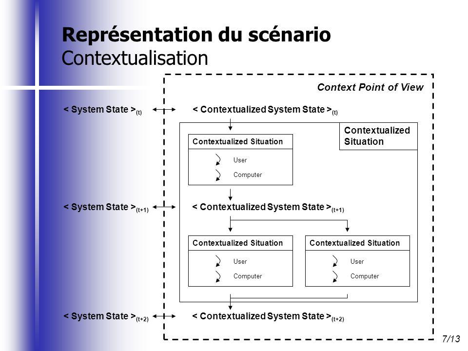 Représentation du scénario Contextualisation 7/13 (t+1) (t+2) (t) Contextualized Situation User Computer Contextualized Situation User Computer Contex