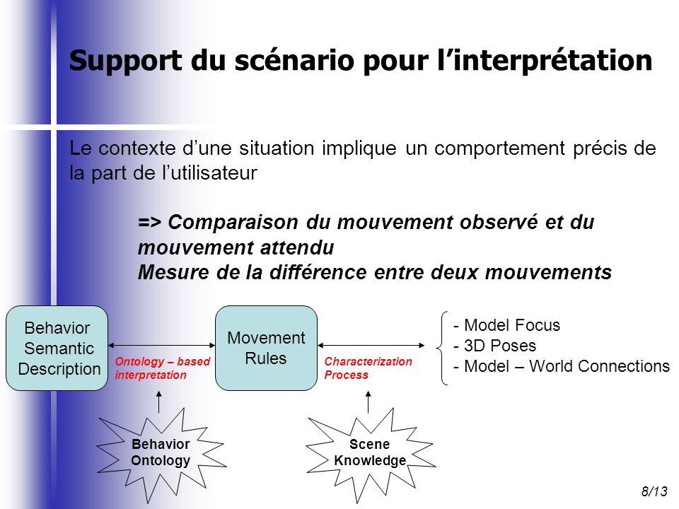 Réduction des ambigüités de sens Réactions adaptées du système Réinjection des résultats de linterprétation dans le système => Orientation des traitements en fonction de linterprétation du comportement de lutilisateur Orientation de la capture de mouvements -> Vision parallèle de la scène capturée Orientation de la gestion de lenvironnement 3D -> Activation / Désactivation découtes dévénements 3D Orientation (non imposée !) du joueur -> Utilisation de limmersion 9/13
