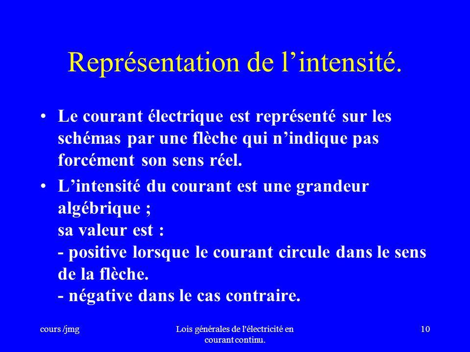 cours /jmgLois générales de l'électricité en courant continu. 9 Représentation dun même courant électrique Deux manières de représenter un courant de