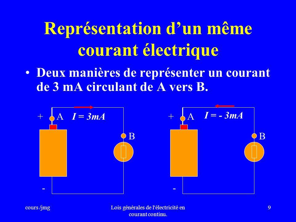 cours /jmgLois générales de l'électricité en courant continu. 8 Lunité dintensité est IAMPÈRE (A). Multiples : –Le Kilo ampère : 1kA = 10 3 A. Sous-mu