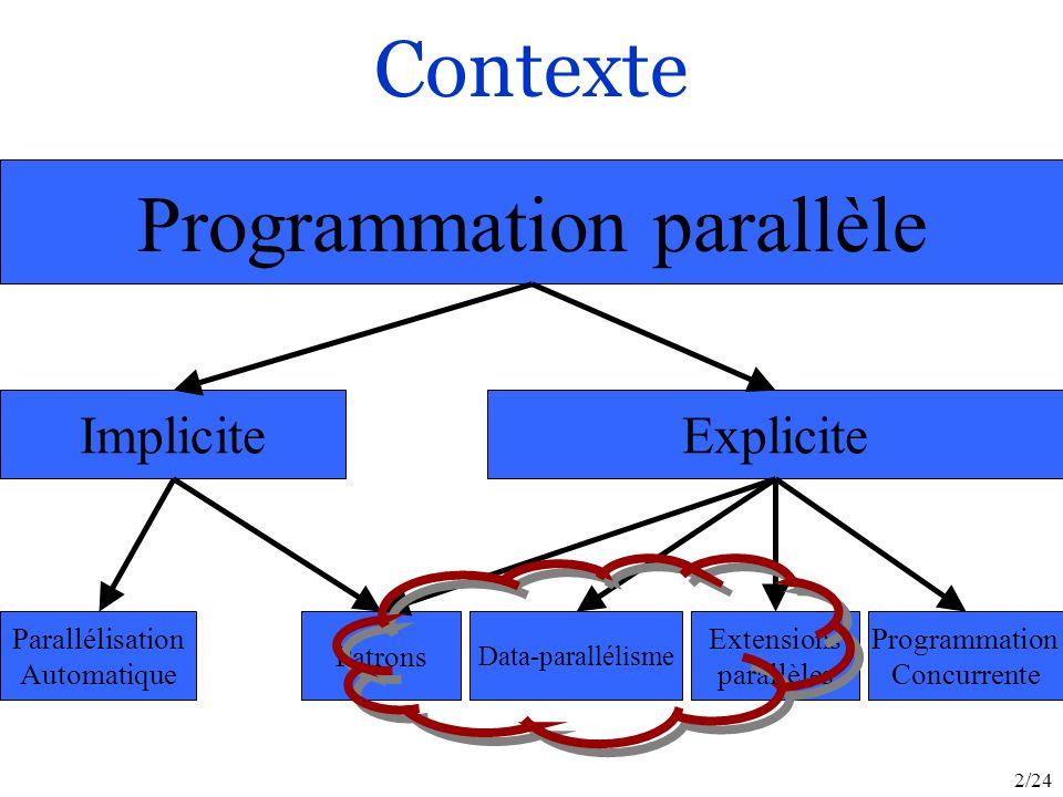 2/24 Programmation parallèle ImpliciteExplicite Data-parallélisme Extensions parallèles Programmation Concurrente Parallélisation Automatique Patrons Contexte
