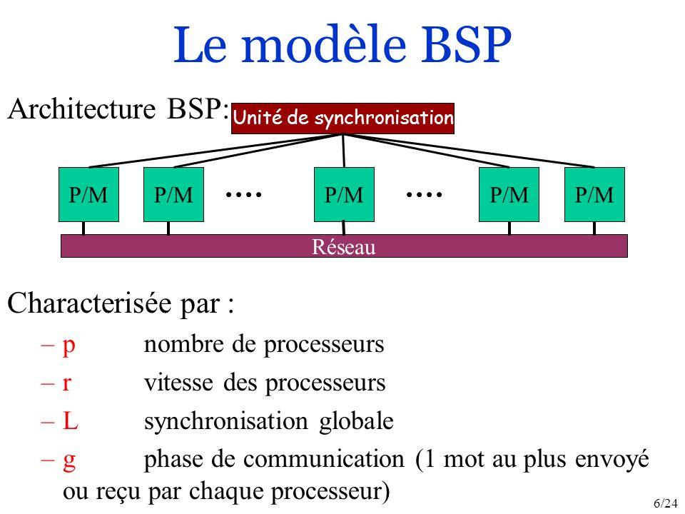 6/24 Characterisée par : –p nombre de processeurs –rvitesse des processeurs –L synchronisation globale –gphase de communication (1 mot au plus envoyé ou reçu par chaque processeur) Architecture BSP: Le modèle BSP P/M Réseau Unité de synchronisation