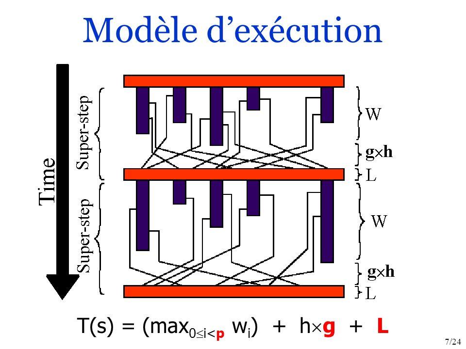 7/24 T(s) = (max 0 i<p w i ) + h g + L Modèle dexécution