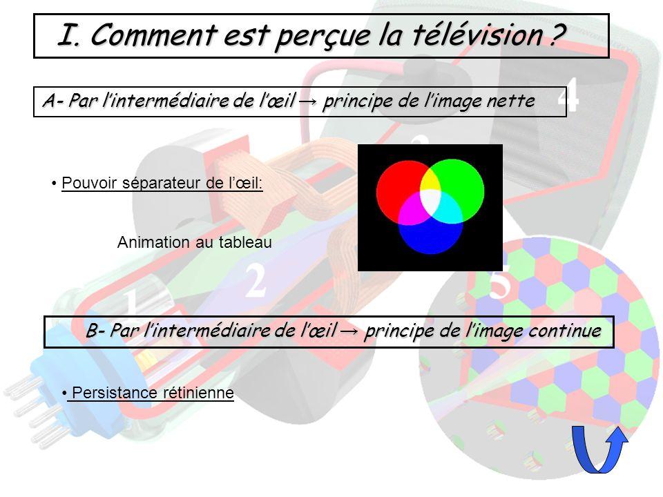 I. Comment est perçue la télévision ? A- Par lintermédiaire de lœil principe de limage nette Pouvoir séparateur de lœil: Animation au tableau B- Par l