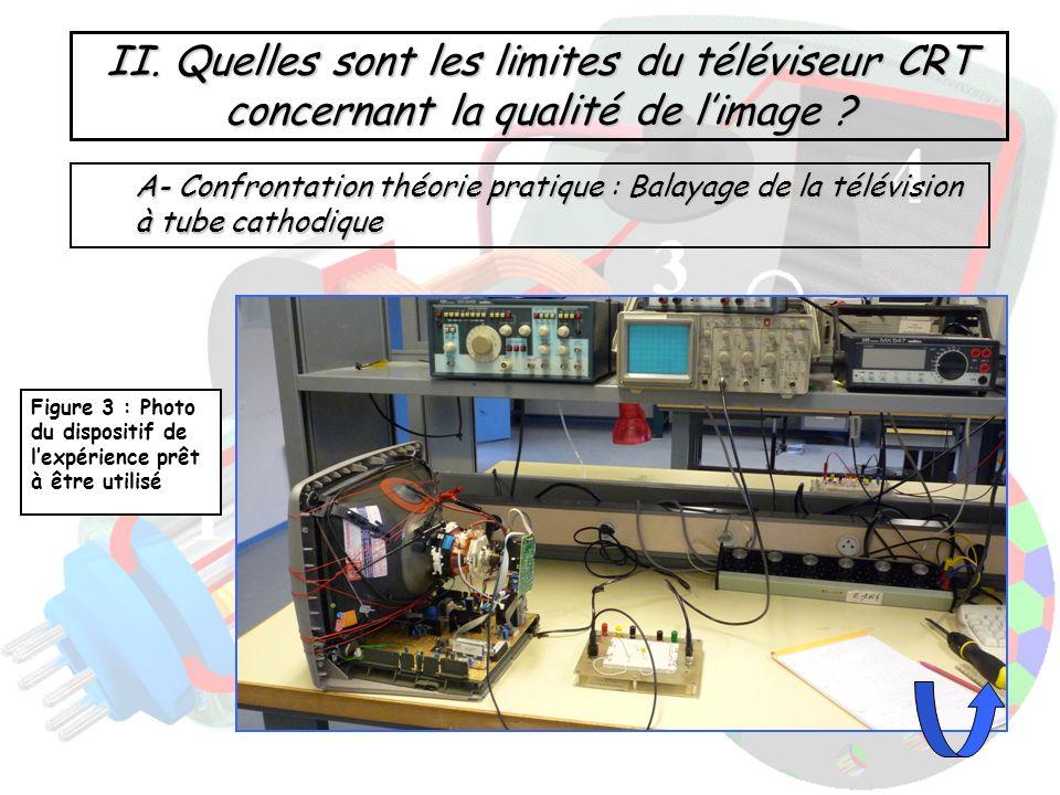 A- Confrontation théorie pratique : Balayage de la télévision à tube cathodique Figure 3 : Photo du dispositif de lexpérience prêt à être utilisé II.