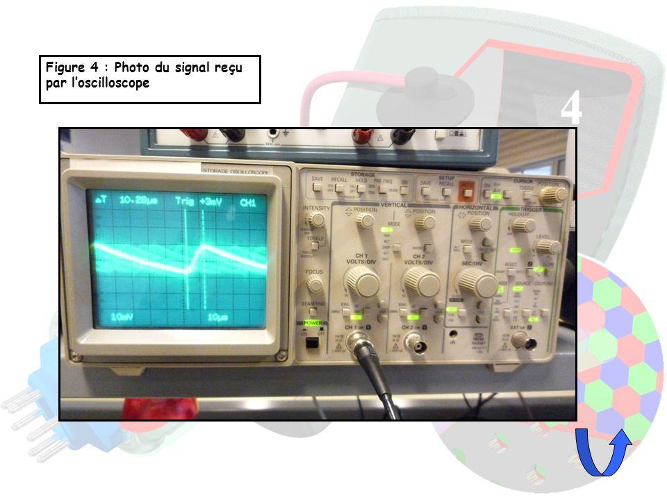 Figure 4 : Photo du signal reçu par loscilloscope