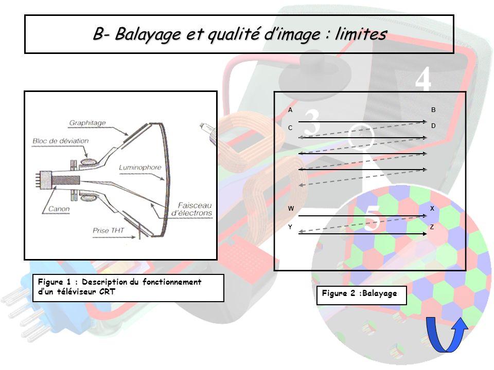 B- Balayage et qualité dimage : limites Figure 1 : Description du fonctionnement dun téléviseur CRT WX Y D AB C Z Figure 2 :Balayage