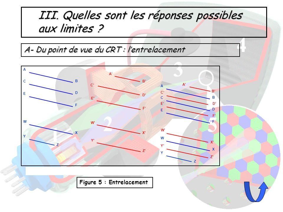 B- Du point de vue de LCD Figure 7: Principe de fonctionnement dun écran LCD