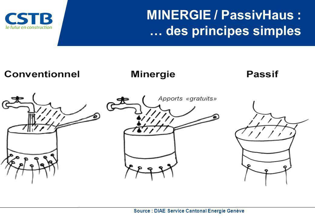 Source : DIAE Service Cantonal Energie Genève MINERGIE / PassivHaus : … des principes simples