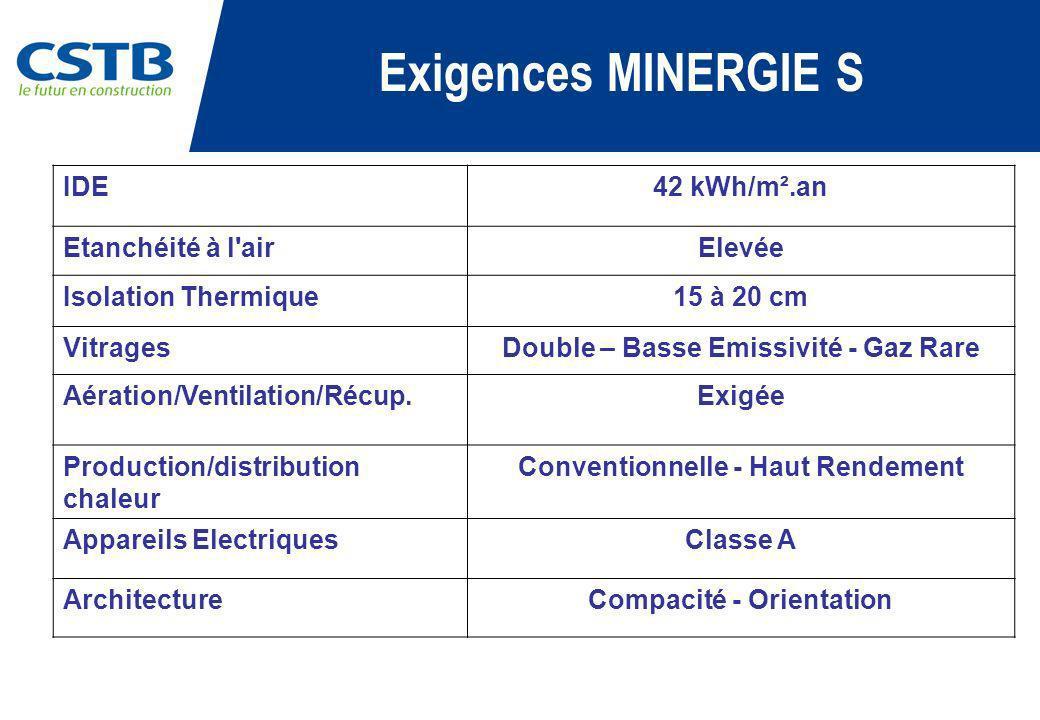 Exigences MINERGIE S IDE42 kWh/m².an Etanchéité à l'airElevée Isolation Thermique15 à 20 cm VitragesDouble – Basse Emissivité - Gaz Rare Aération/Vent