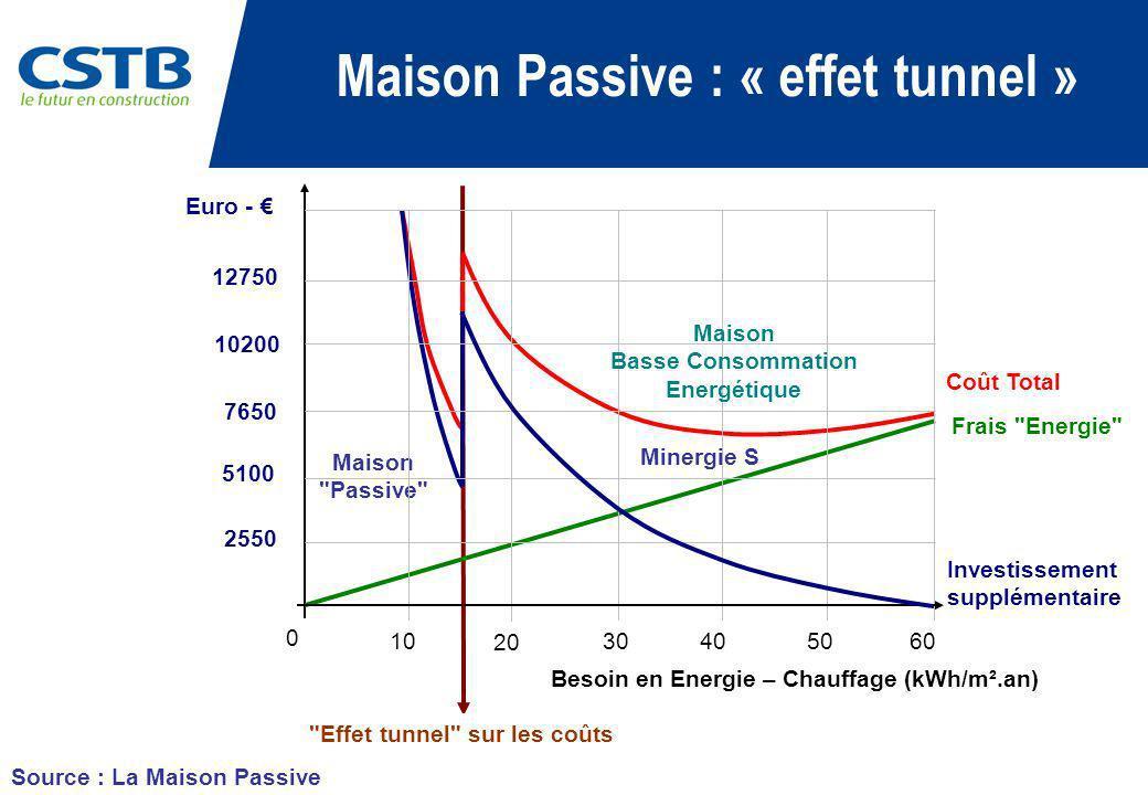 Source : La Maison Passive Investissement supplémentaire Frais