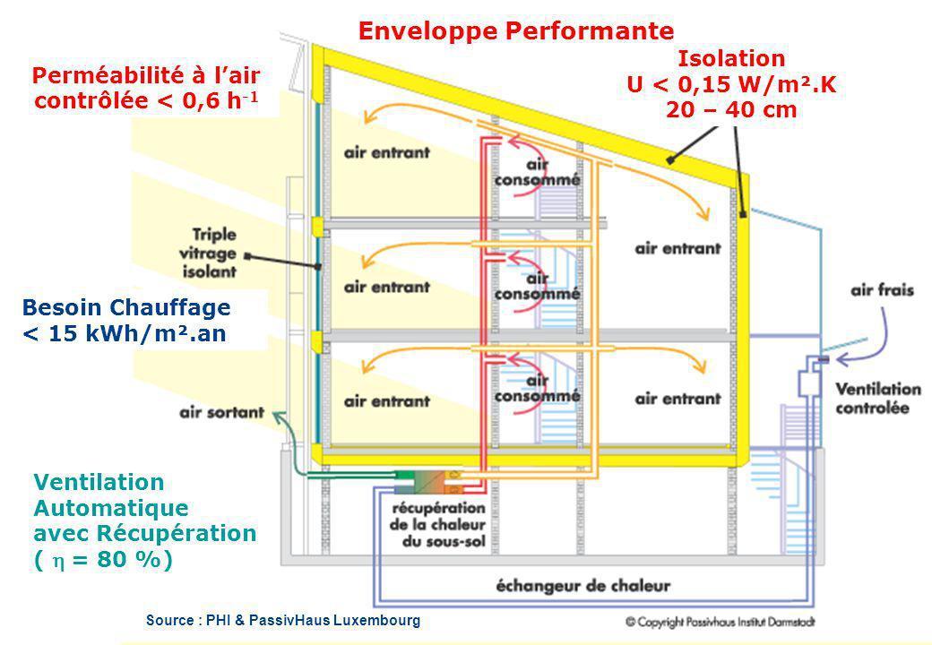 Enveloppe Performante Source : PHI & PassivHaus Luxembourg Perméabilité à lair contrôlée < 0,6 h -1 Besoin Chauffage < 15 kWh/m².an Ventilation Automa