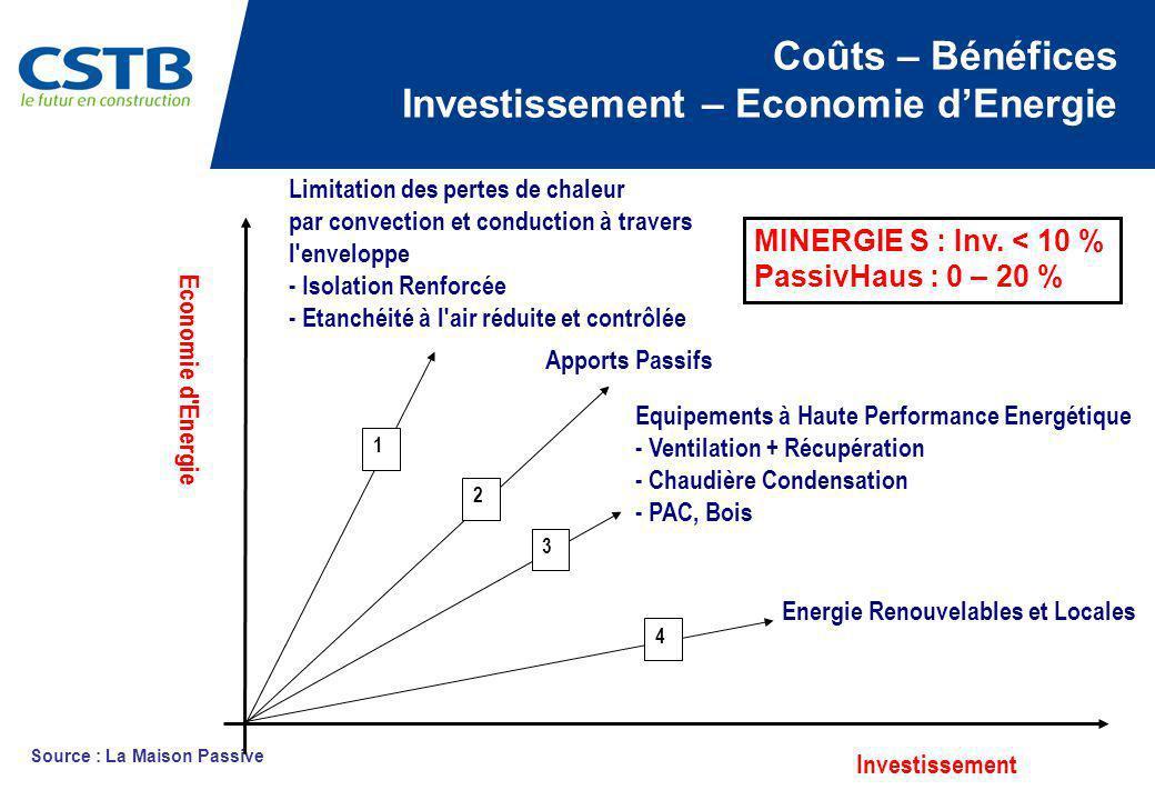 Coûts – Bénéfices Investissement – Economie dEnergie Source : La Maison Passive 1 2 3 4 Limitation des pertes de chaleur par convection et conduction