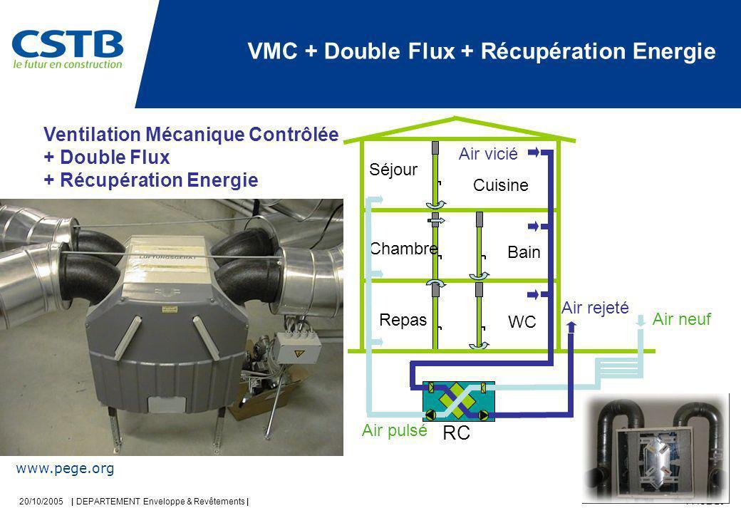 20/10/2005 | DEPARTEMENT Enveloppe & Revêtements | PAGE 20 Ventilation Mécanique Contrôlée + Double Flux + Récupération Energie Cuisine Bain WC Séjour