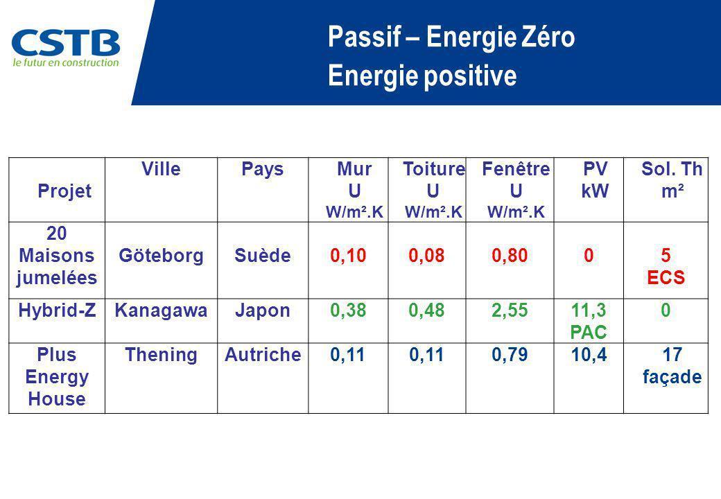 Passif – Energie Zéro Energie positive Projet VillePaysMur U W/m².K Toiture U W/m².K Fenêtre U W/m².K PV kW Sol. Th m² 20 Maisons jumelées GöteborgSuè